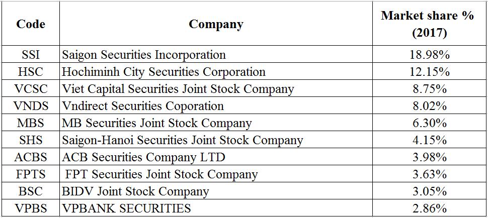 Brokerage securities companies in Vietnam stock market
