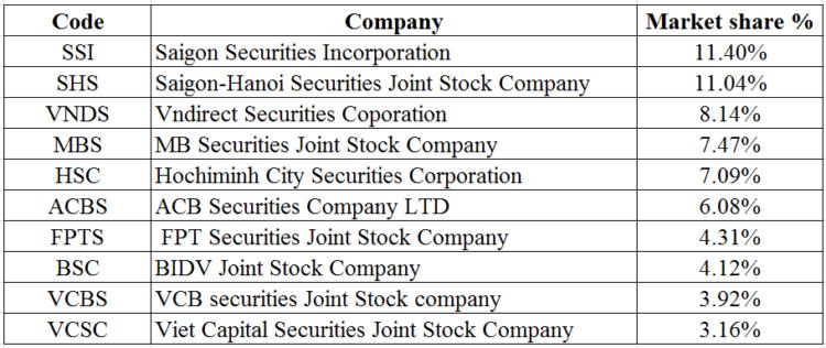 vnstockmarket.net brokerage securities in vietnam stock market