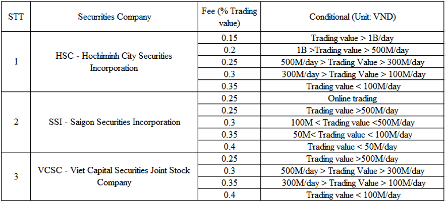 vnstockmarket.net trading fee of the brokerage securrities companies